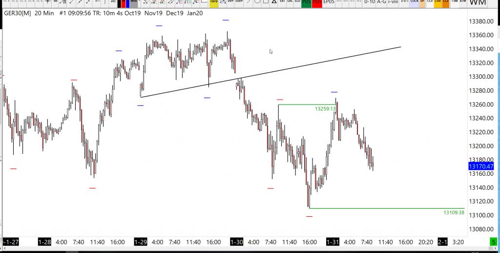 31-01-2020 dax analysis