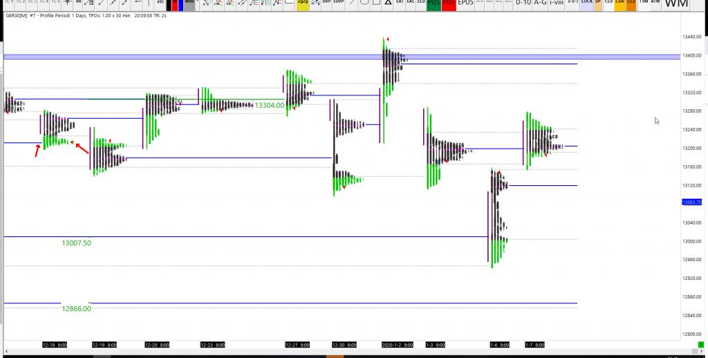 08-01-2020 Dax Market Profile