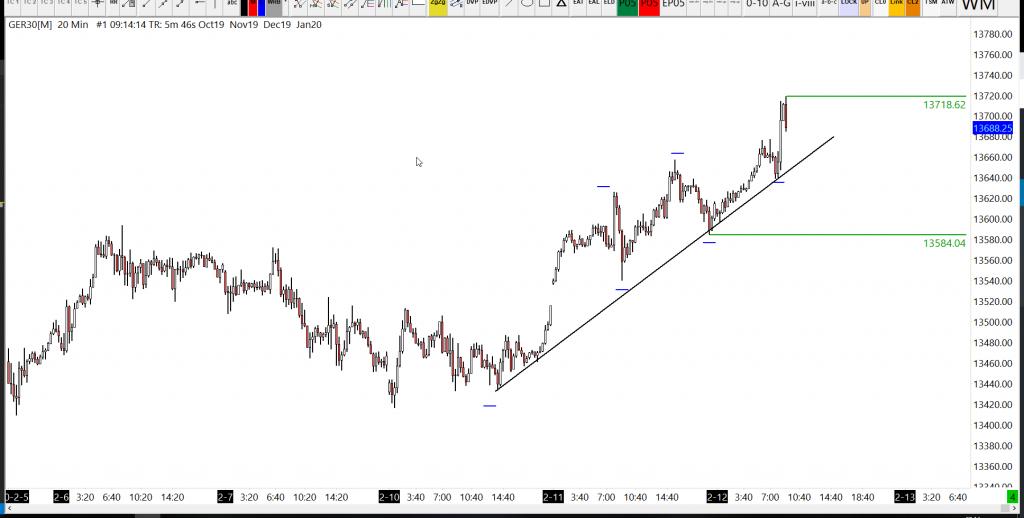 12-02-2020 DAX Analysis trend