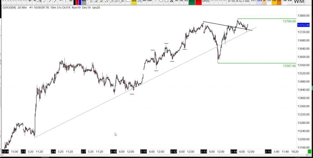 14-02-2020-DAX-Analysis-Trend