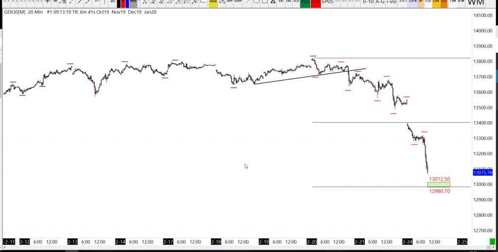 24-02-2020 DAX 20 Minute Chart