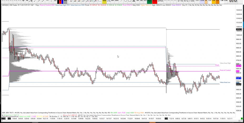 30-03-2020 DAX Analysis