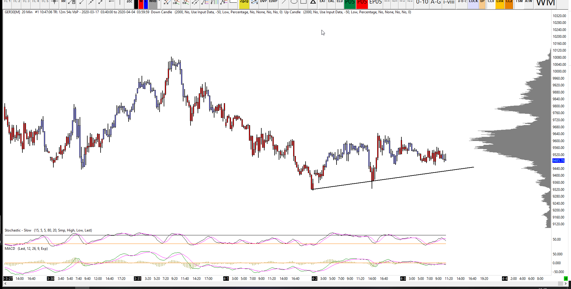 DAX Analysis for 03-04-2020
