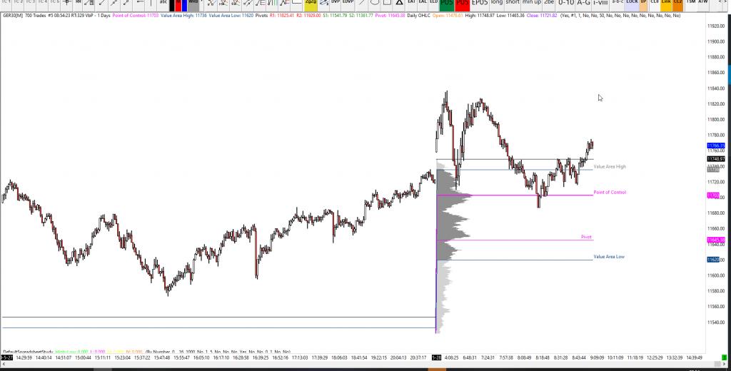 DAX Analysis 28-05-2020
