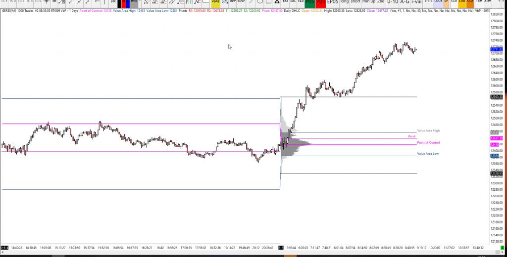 Dax Analysis 05-06-2020