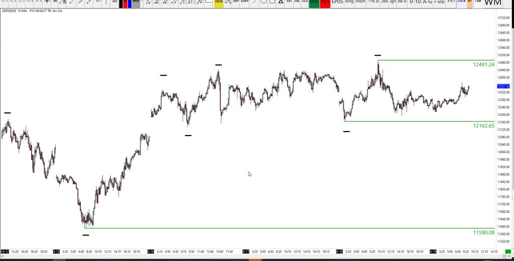 19-06-2020 DAX 30 Analysis