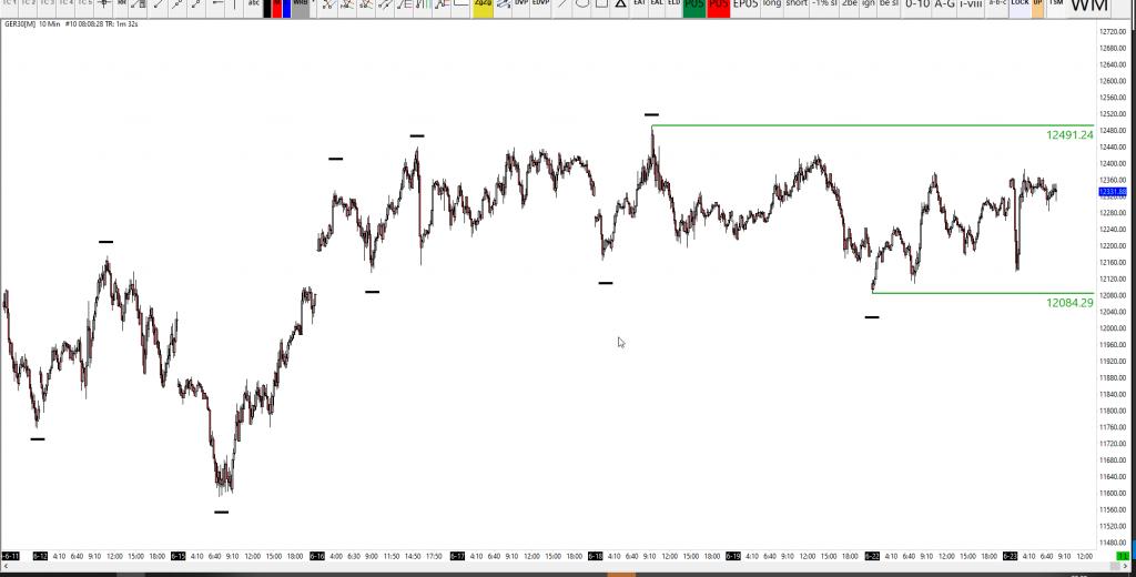 23-06-2020 DAX 30 Analysis