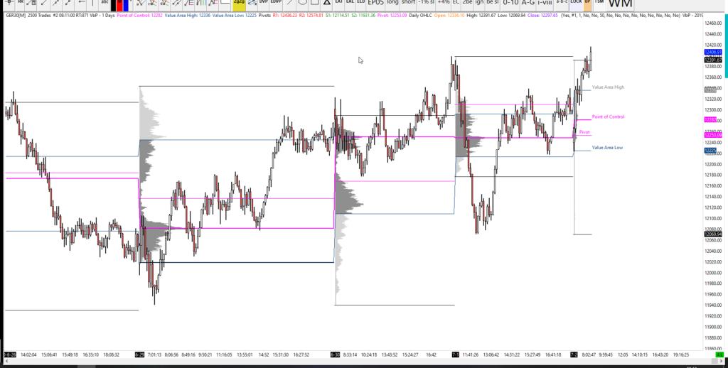 02-07-2020 DAX Analysis