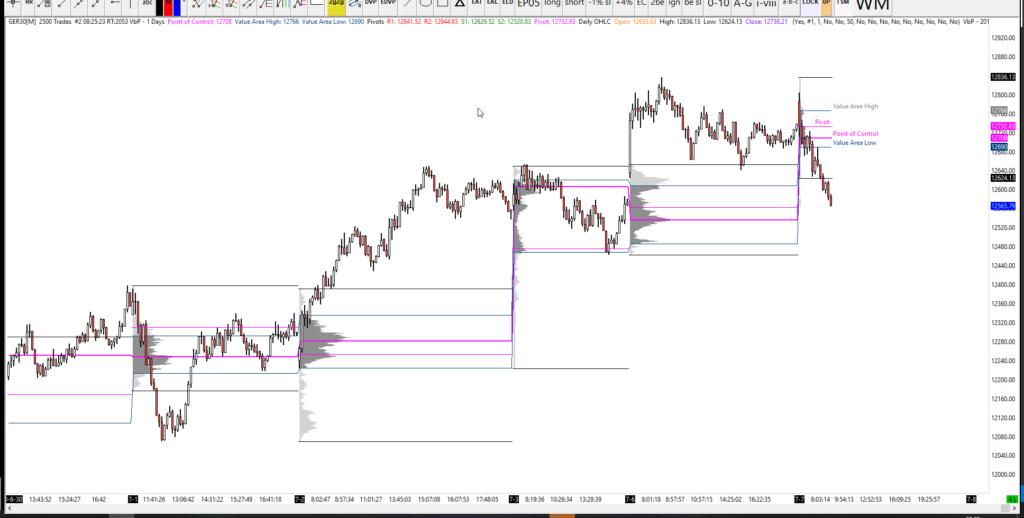 07-07-20 DAX Analysis