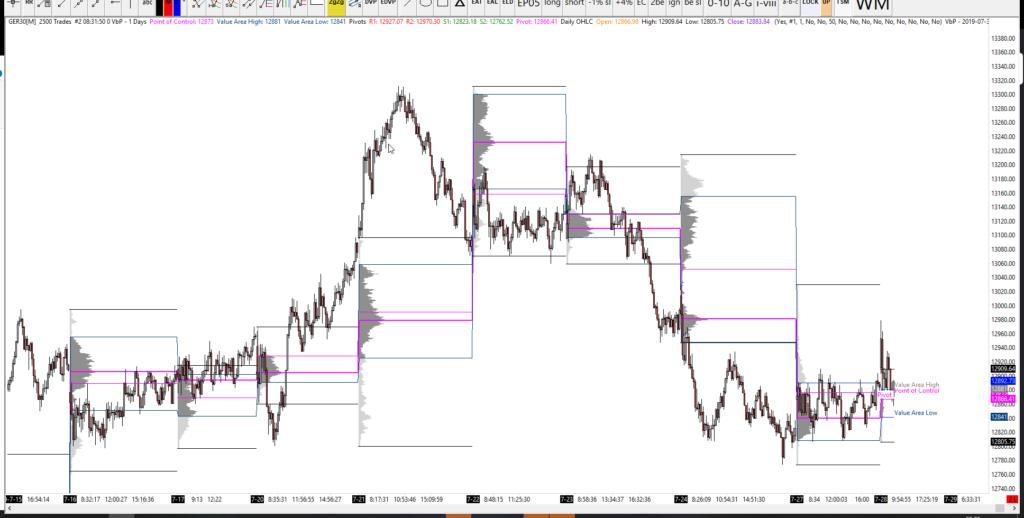 28-07-20 DAX Analysis