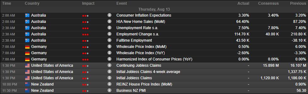 economica calendar for 13-08-2020