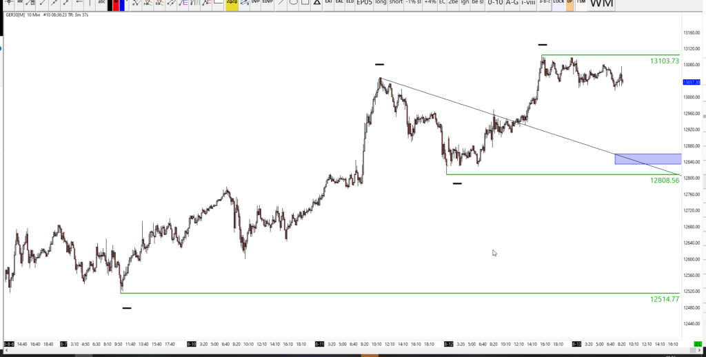retracement target for the DAX