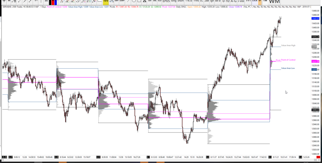 DAX heading for all time high