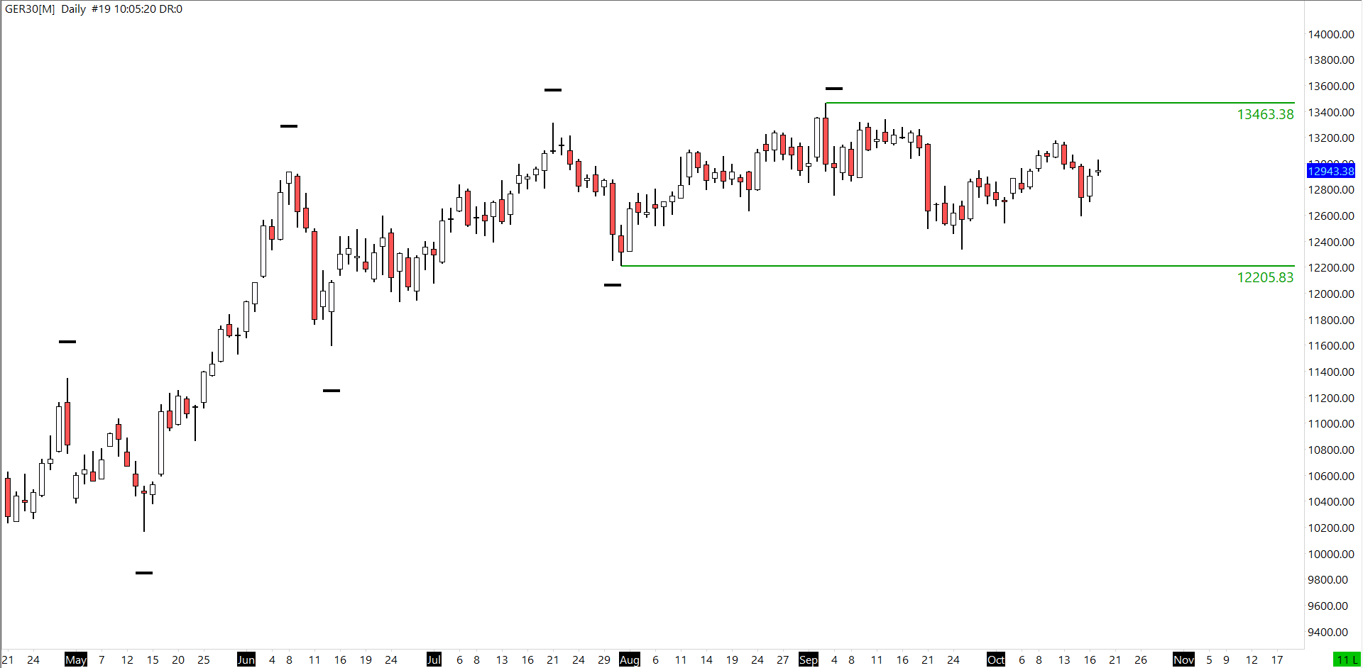 DAX Analysis Trend Defining Level on Daily Chart