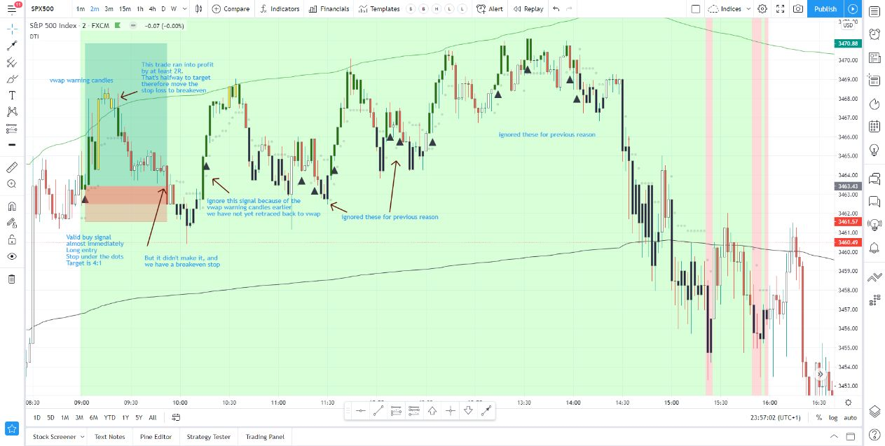 S&P Analysis from 24-10-2020