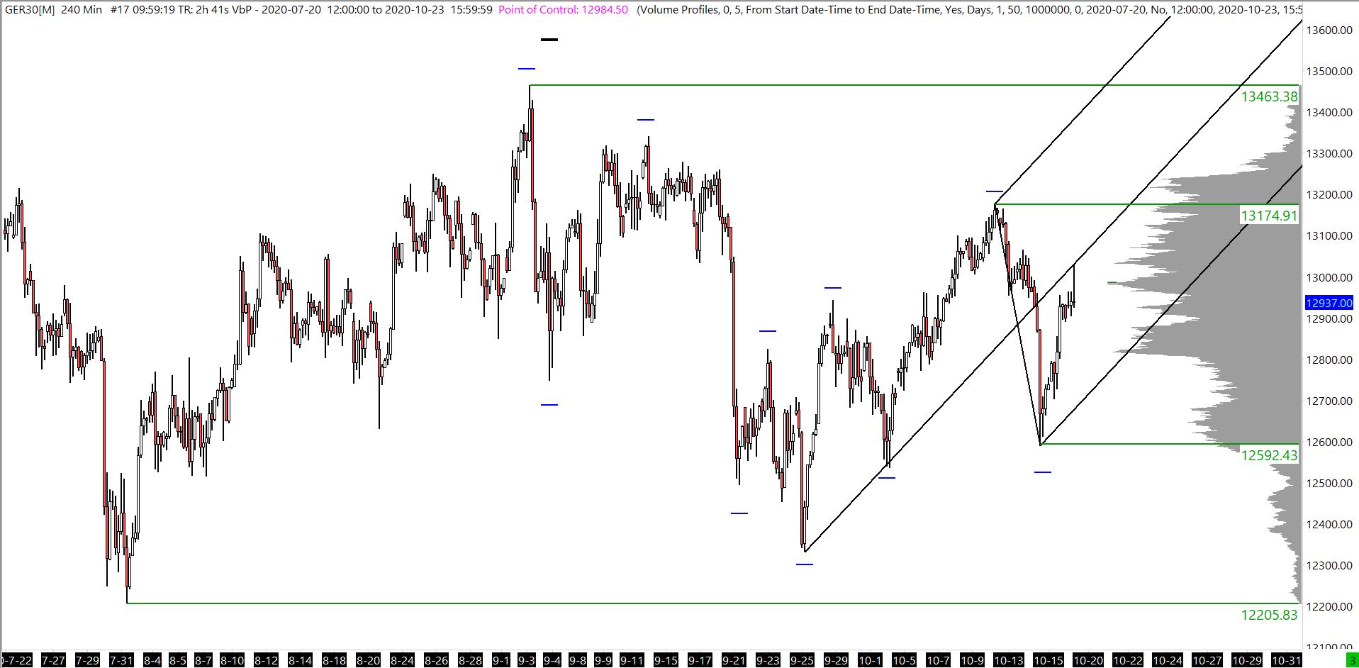 DAX Analysis - Daily Swings