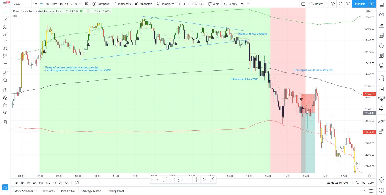 DOW Analysis from 24-10-2020