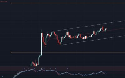 Modified Schiff continues to hold DAX price action
