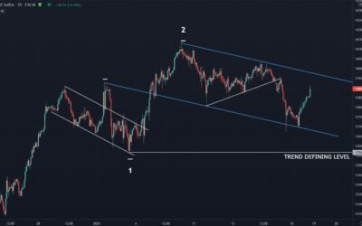 DAX in Short-Term Descending Channel