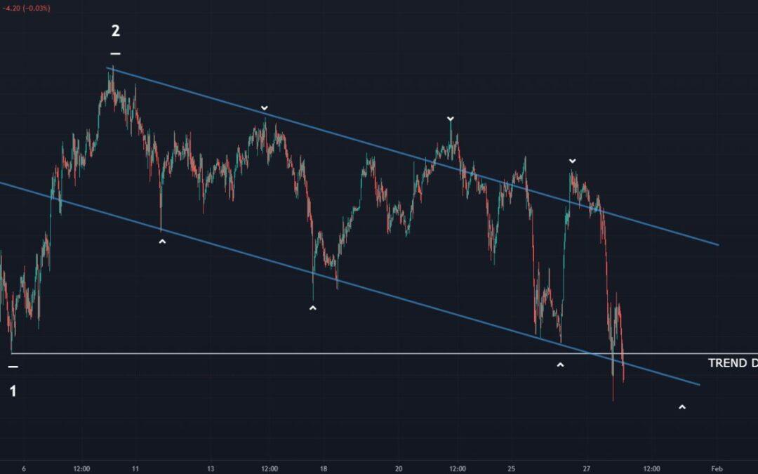 DAX Trend-Defining Level Under Pressure