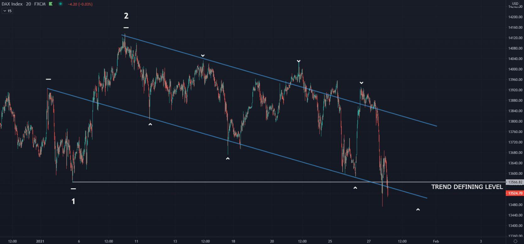 dax analysis 27-01-2021