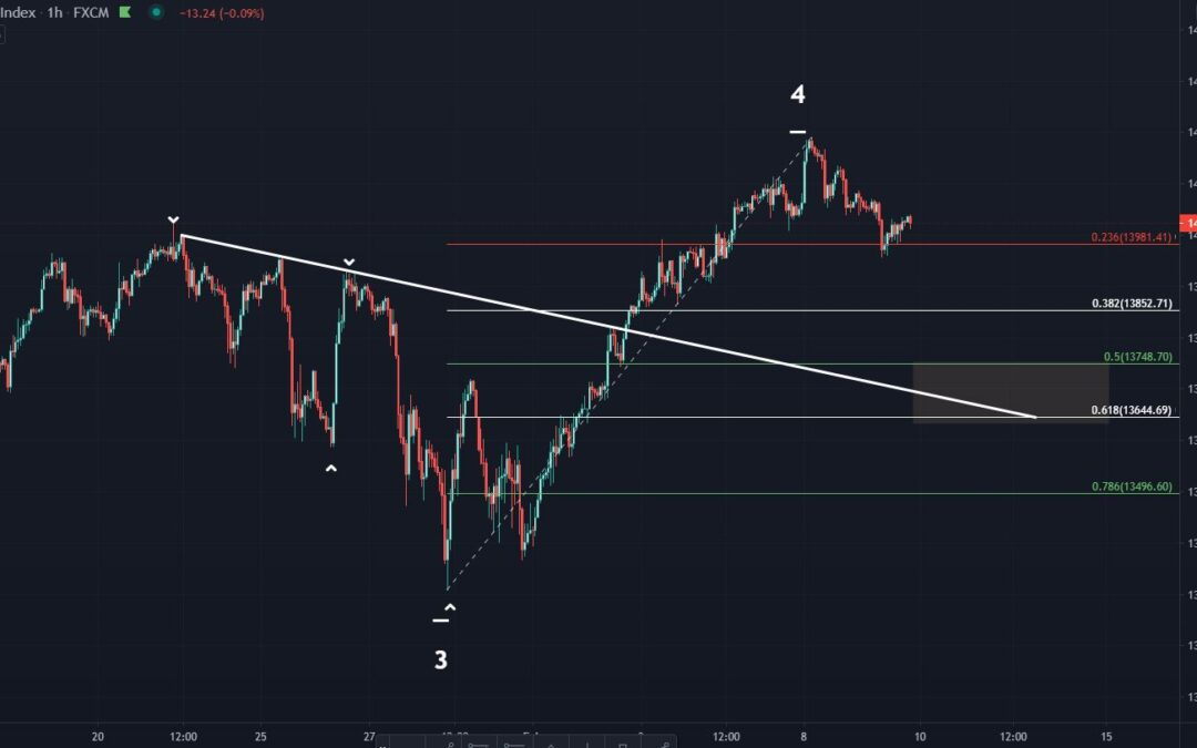 DAX Retracement Levels After All-Time High
