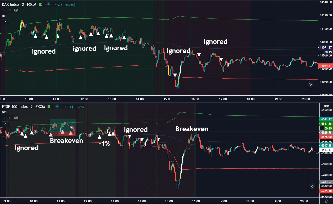 Feb-05-2021-DTI Trading Strategy