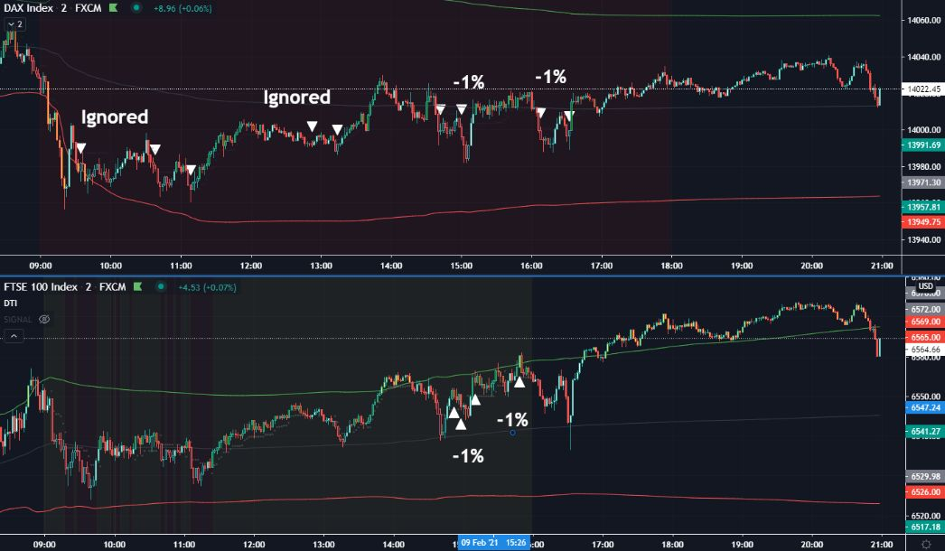 Feb-09-2021-DTI Trading Strategy