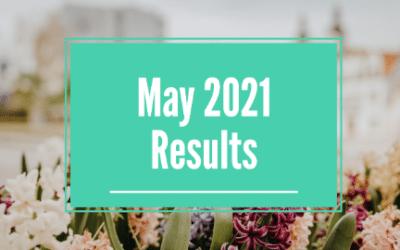 May 2021 Signal Results (+15.77%)